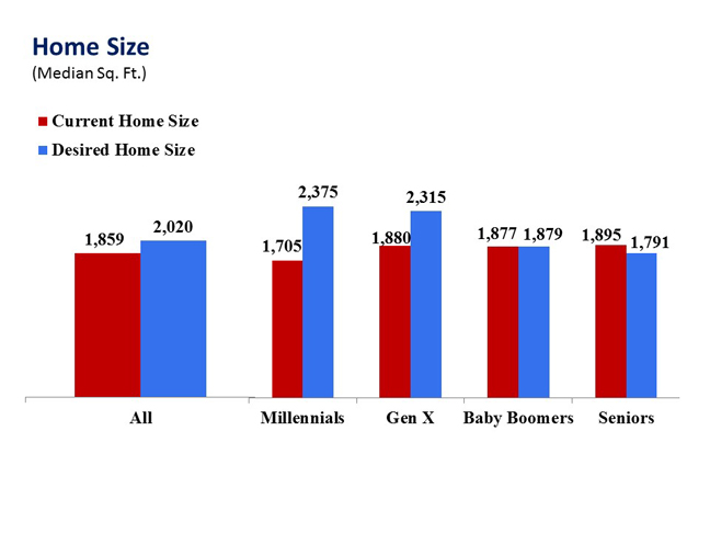 Home Size by generations