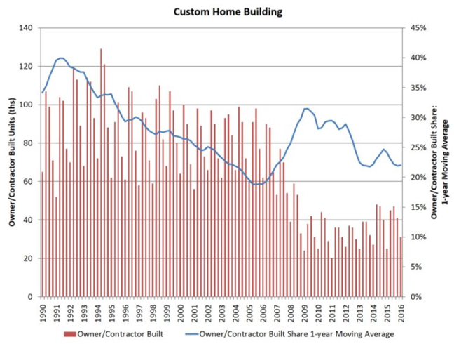Custom Home stats may 2015