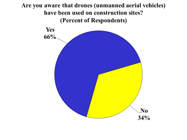Drone use graphic