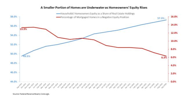 Homeowner holding