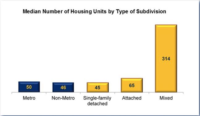 Housing density chart
