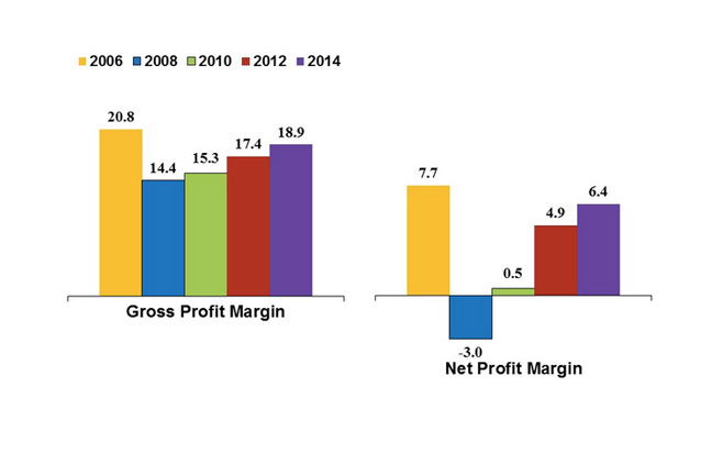 Builder profit margins