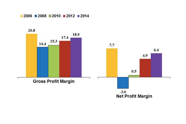 Builder profit margins