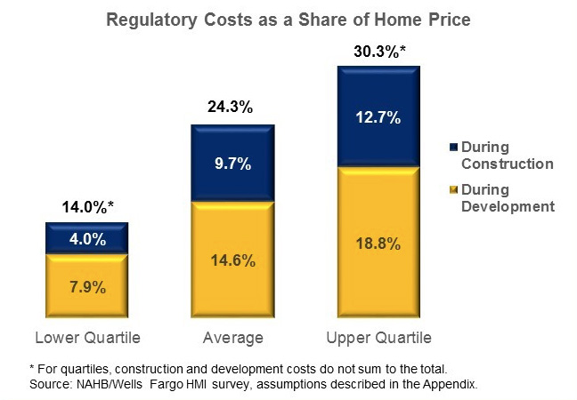 Regulatory costs